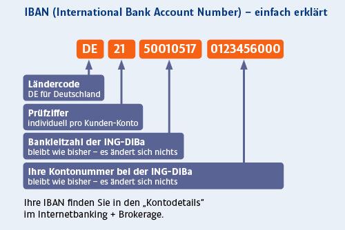 Infografik zum Thema SEPA der ING-DiBa