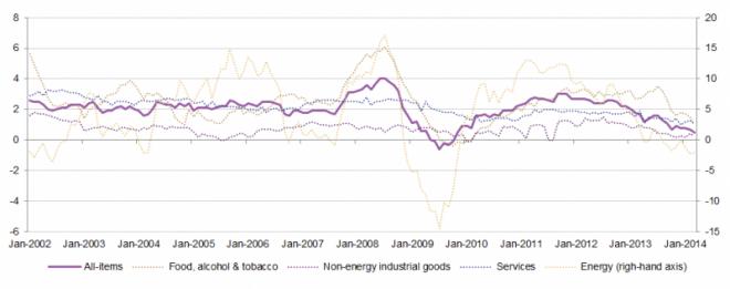 Inflationsrate der Eurozone