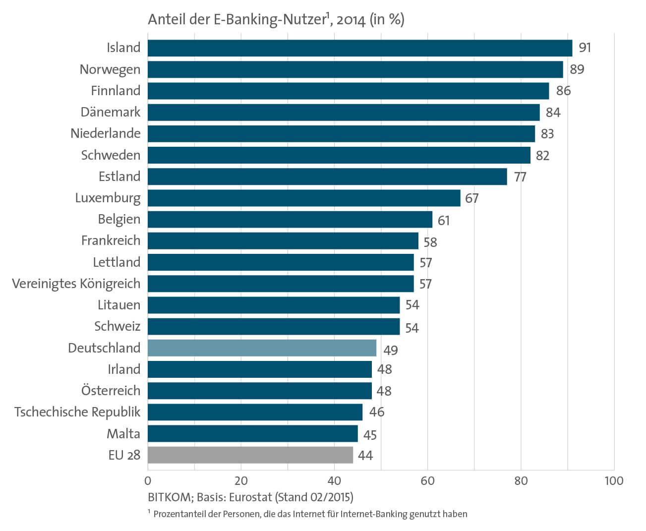 Anteil der E-Banking-Nutzer
