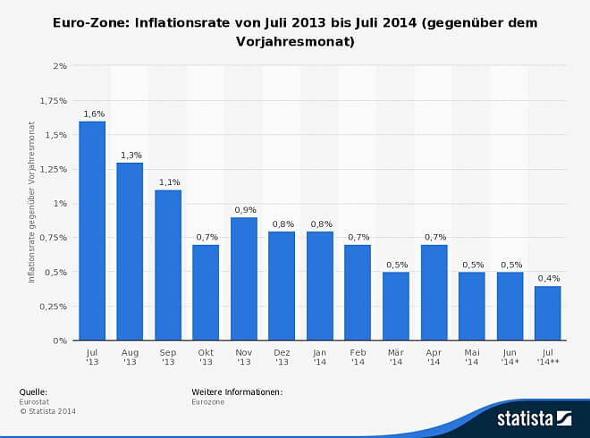 Inflationsrate Eurozone August 2014