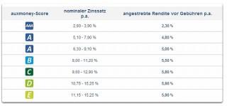 Der Score bei auxmoney gibt Auskunft über die Kreditwürdigkeit der Antragsteller