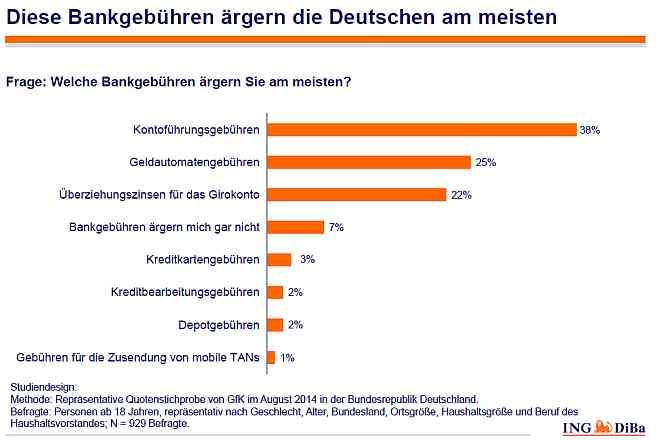 Diese Bankgebühren ärgern die Deutschen am meisten