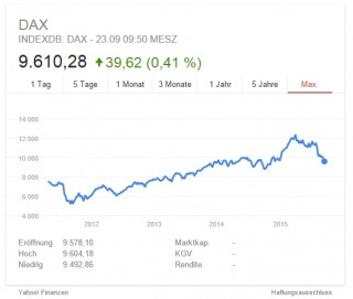 Der DAX im September 2015