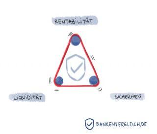 Das magische Dreieck der Geldanlage Rentabilitaet