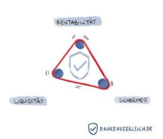 Das magische Dreieck der Geldanlage Sicherheit