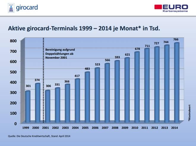 Zahlen zur Girocard 2014