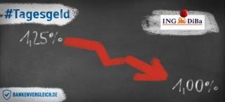 Die ING-Diba senkt die Tagesgeld-Zinsen