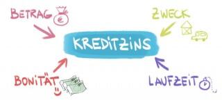 Was beeinflusst den Kreditzins
