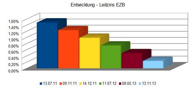 Leitzinsentwicklung der EZB STand 05.03.2013