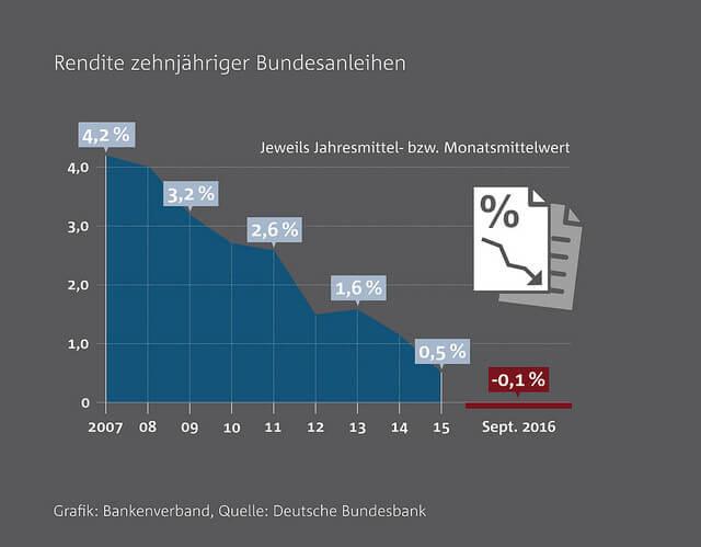 Rendite zehnjähriger Bundesanleihen 2007 bis 2016