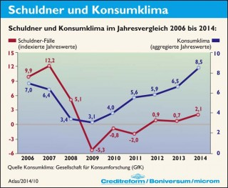 Zusammenhang zwischen Schuldner- und Konsumklima-2014