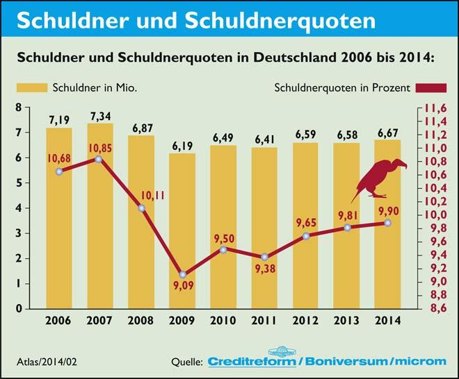 Schuldner im Jahr 2014