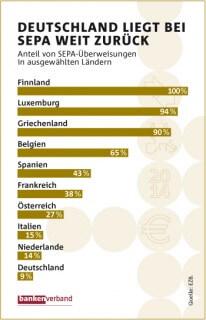 Deutschland bei der Umstellung weit zurück