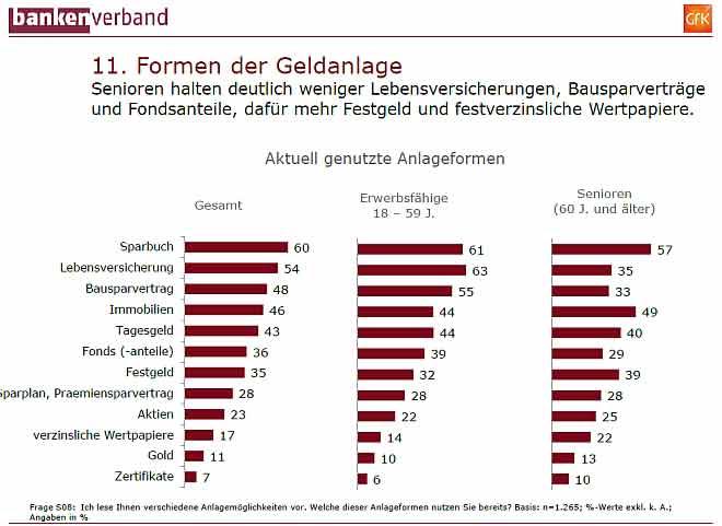 Diese Geldanlagen nutzen die Deutschen 2014