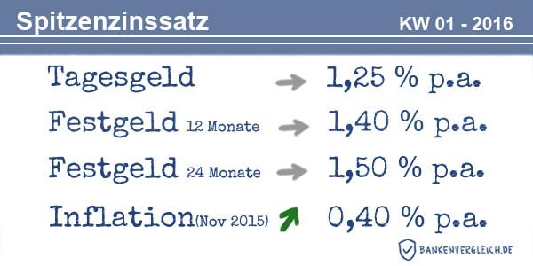 Das Zinsbild für Tagesgeld und Festgeld in der Kalenderwoche 01 / 2016