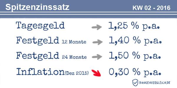 Das Zinsbild für Tagesgeld und Festgeld in der Kalenderwoche 02 / 2016