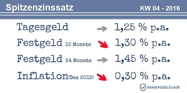 Das Zinsbild für Tagesgeld und Festgeld in der Kalenderwoche 04 / 2016
