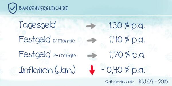Das Zinsbild für Tagesgeld und Festgeld in der Kalenderwoche 09 / 2015