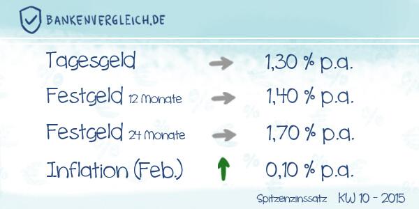 Das Zinsbild für Tagesgeld und Festgeld in der Kalenderwoche 10 / 2015