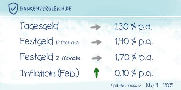 Das Zinsbild für Tagesgeld und Festgeld in der Kalenderwoche 11 / 2015