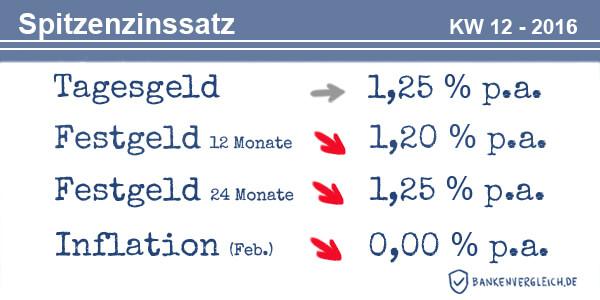 Das Zinsbild für Tagesgeld und Festgeld in der Kalenderwoche 12 / 2016