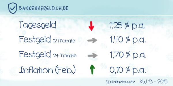 Das Zinsbild für Tagesgeld und Festgeld in der Kalenderwoche 13 / 2015
