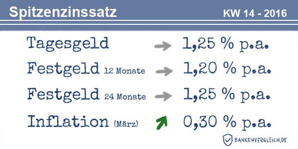 Das Zinsbild für Tagesgeld und Festgeld in der Kalenderwoche 14 / 2016