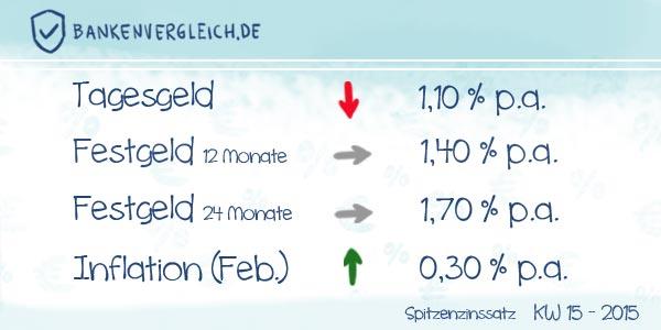 Das Zinsbild für Tagesgeld und Festgeld in der Kalenderwoche 15 / 2015