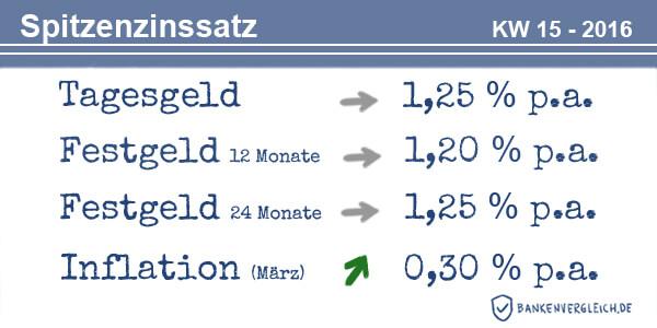 Das Zinsbild für Tagesgeld und Festgeld in der Kalenderwoche 15 / 2016