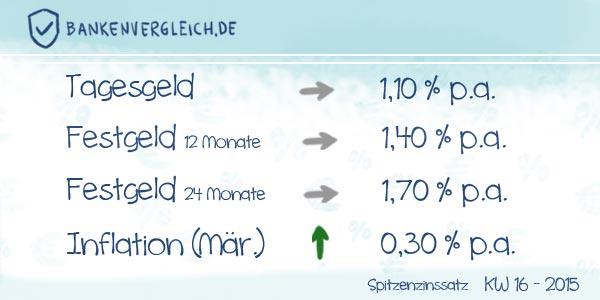 Das Zinsbild für Tagesgeld und Festgeld in der Kalenderwoche 16 / 2015