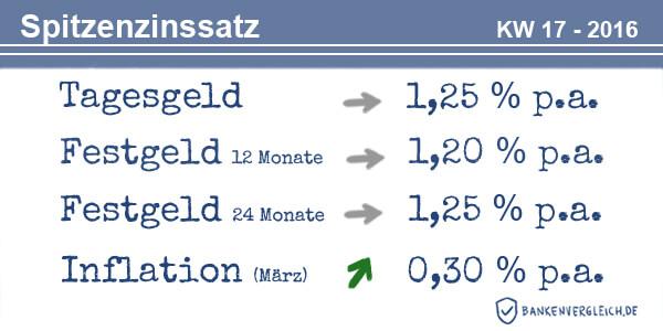 Das Zinsbild für Tagesgeld und Festgeld in der Kalenderwoche 17 / 2016