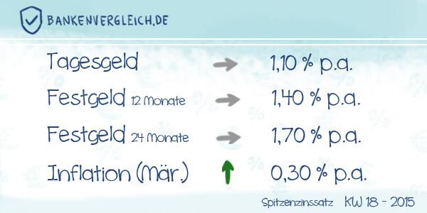 Das Zinsbild für Tagesgeld und Festgeld in der Kalenderwoche 18 / 2015