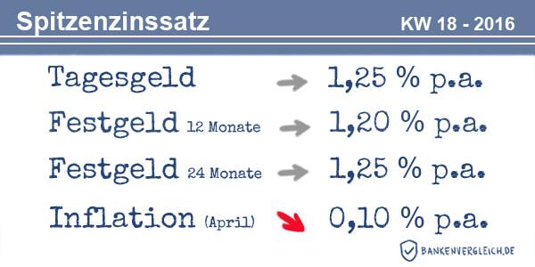 Das Zinsbild für Tagesgeld und Festgeld in der Kalenderwoche 18 / 2016