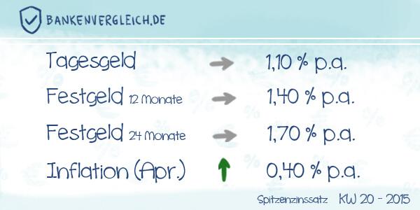 Das Zinsbild für Tagesgeld und Festgeld in der Kalenderwoche 20 / 2015
