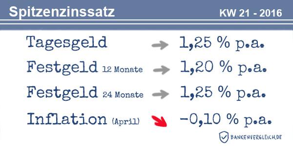 Das Zinsbild für Tagesgeld und Festgeld in der Kalenderwoche 21 / 2016