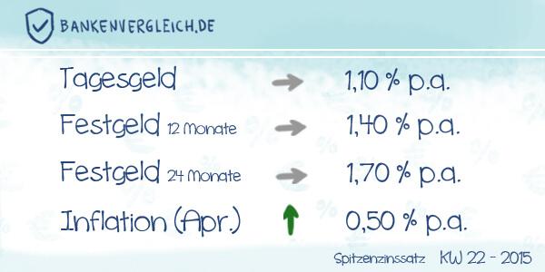 Das Zinsbild für Tagesgeld und Festgeld in der Kalenderwoche 22 / 2015