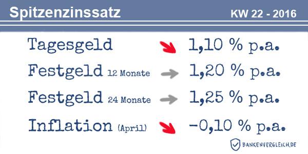 Das Zinsbild für Tagesgeld und Festgeld in der Kalenderwoche 22 / 2016