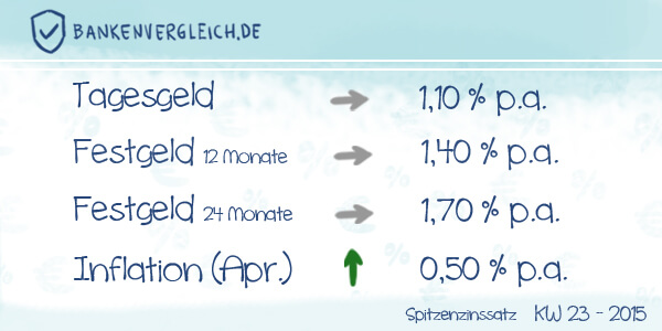 Das Zinsbild für Tagesgeld und Festgeld in der Kalenderwoche 23 / 2015