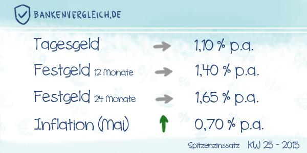 Das Zinsbild für Tagesgeld und Festgeld in der Kalenderwoche 25 / 2015