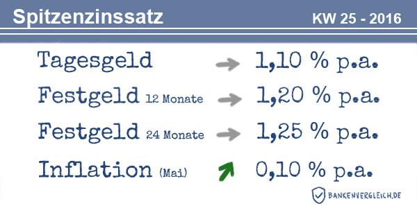 Das Zinsbild für Tagesgeld und Festgeld in der Kalenderwoche 25 / 2016