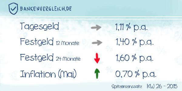 Das Zinsbild für Tagesgeld und Festgeld in der Kalenderwoche 26 / 2015