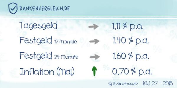 Das Zinsbild für Tagesgeld und Festgeld in der Kalenderwoche 27 / 2015