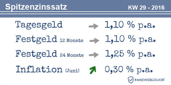 Das Zinsbild für Tagesgeld und Festgeld in der Kalenderwoche 29 / 2016
