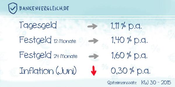 Das Zinsbild für Tagesgeld und Festgeld in der Kalenderwoche 30 / 2015