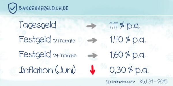 Das Zinsbild für Tagesgeld und Festgeld in der Kalenderwoche 31 / 2015