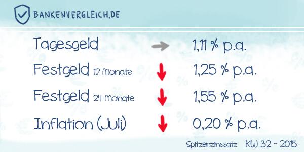 Das Zinsbild für Tagesgeld und Festgeld in der Kalenderwoche 32 / 2015