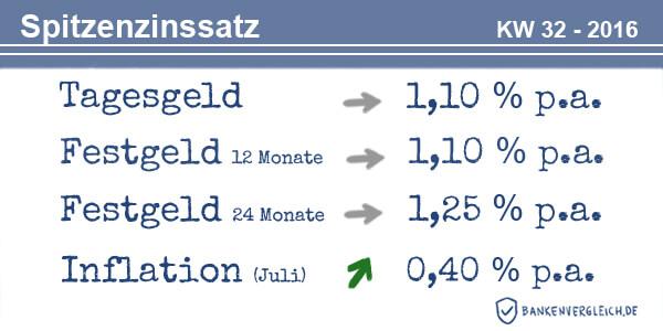 Das Zinsbild für Tagesgeld und Festgeld in der Kalenderwoche 32 / 2016