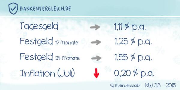 Das Zinsbild für Tagesgeld und Festgeld in der Kalenderwoche 33 / 2015