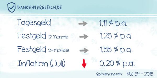 Das Zinsbild für Tagesgeld und Festgeld in der Kalenderwoche 34 / 2015
