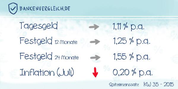 Das Zinsbild für Tagesgeld und Festgeld in der Kalenderwoche 35 / 2015
